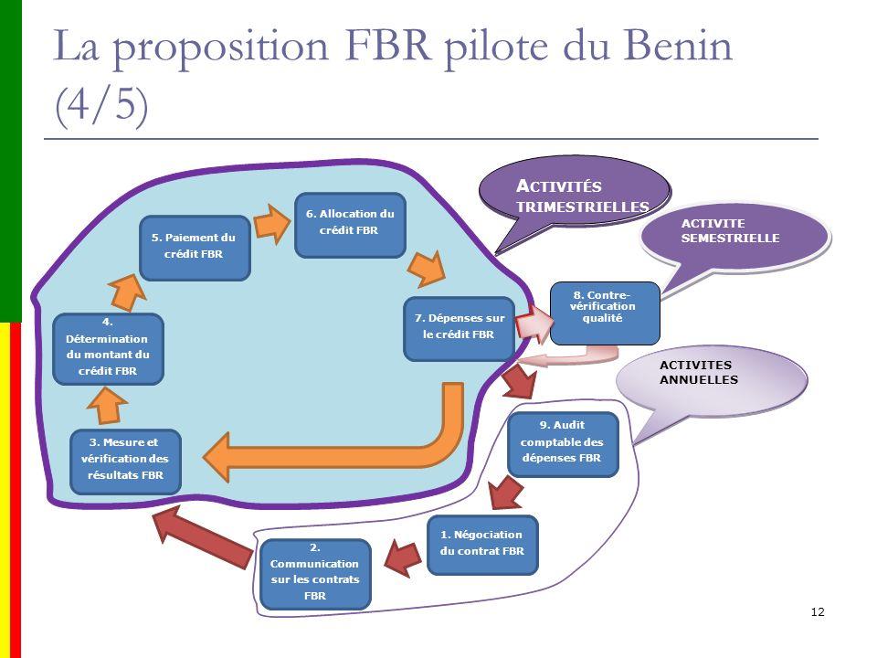 La proposition FBR pilote du Benin (4/5) 12 1. Négociation du contrat FBR 2. Communication sur les contrats FBR 3. Mesure et vérification des résultat