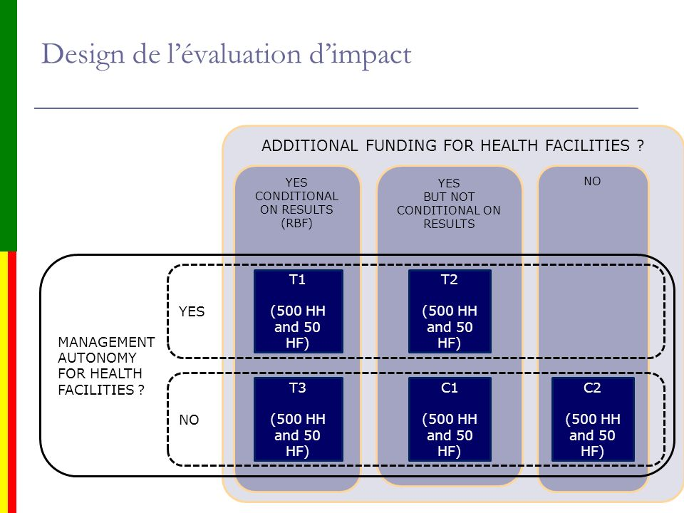 15 Design de lévaluation dimpact ADDITIONAL FUNDING FOR HEALTH FACILITIES ? NO YES BUT NOT CONDITIONAL ON RESULTS YES CONDITIONAL ON RESULTS (RBF) T1