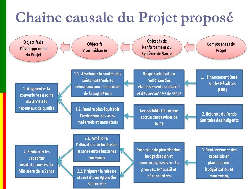 Chaine causale du Projet proposé 16