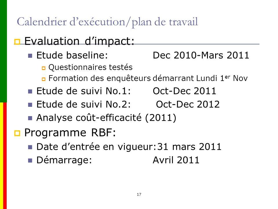 17 Calendrier dexécution/plan de travail Evaluation dimpact: Etude baseline: Dec 2010-Mars 2011 Questionnaires testés Formation des enquêteurs démarra