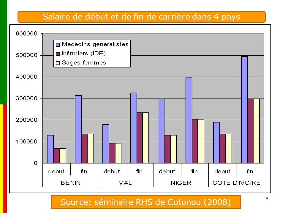 4 Source: séminaire RHS de Cotonou (2008) Salaire de début et de fin de carrière dans 4 pays