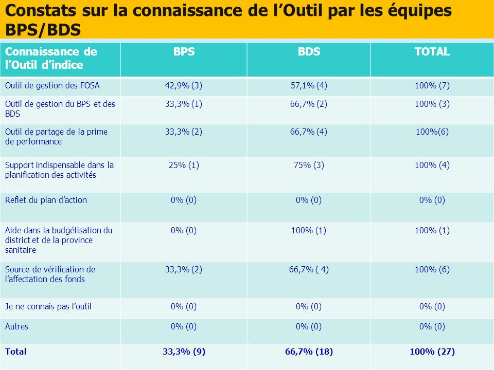 Constats sur la connaissance de lOutil par les équipes BPS/BDS Connaissance de lOutil dindice BPSBDSTOTAL Outil de gestion des FOSA42,9% (3)57,1% (4)1