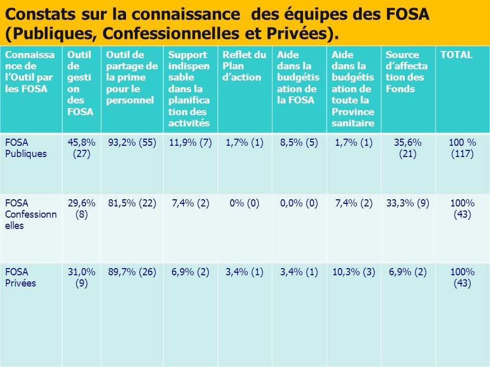 Constats sur la connaissance des équipes des FOSA (Publiques, Confessionnelles et Privées). Connaissa nce de lOutil par les FOSA Outil de gesti on des