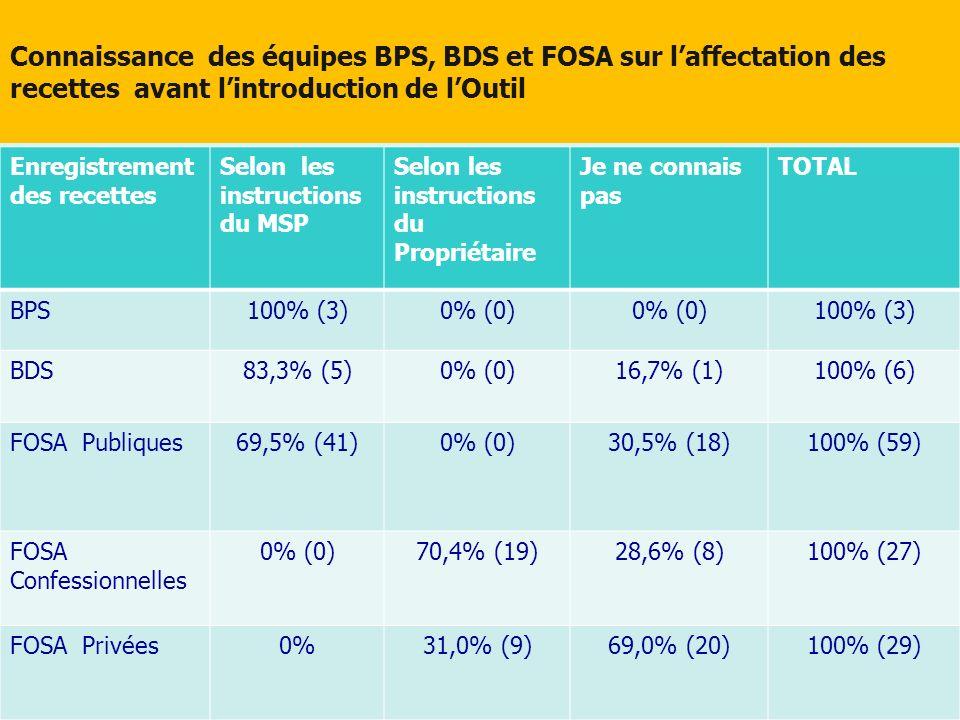 Connaissance des équipes BPS, BDS et FOSA sur laffectation des recettes avant lintroduction de lOutil Enregistrement des recettes Selon les instructio