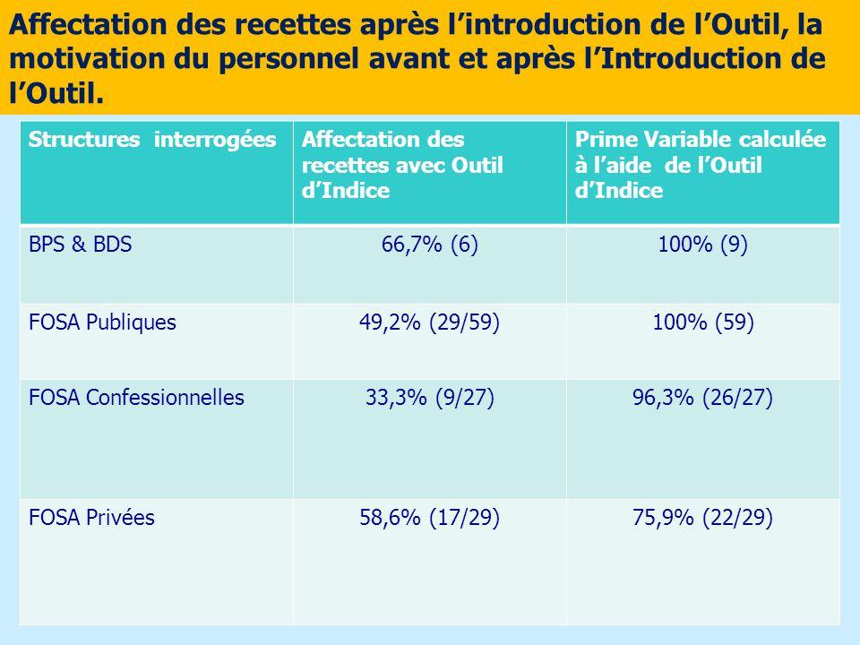 Affectation des recettes après lintroduction de lOutil, la motivation du personnel avant et après lIntroduction de lOutil. Structures interrogéesAffec