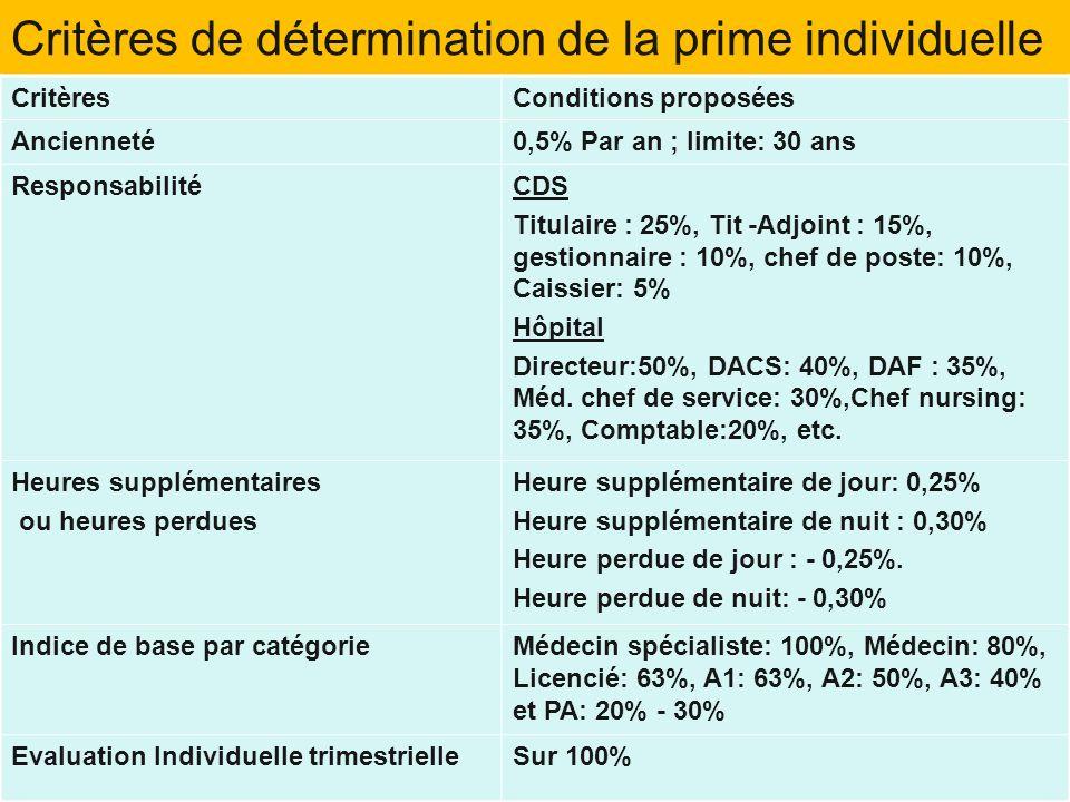 Critères de détermination de la prime individuelle CritèresConditions proposées Ancienneté0,5% Par an ; limite: 30 ans ResponsabilitéCDS Titulaire : 2