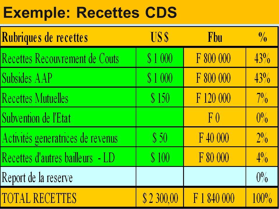 Exemple: Prévision des dépenses dun CDS