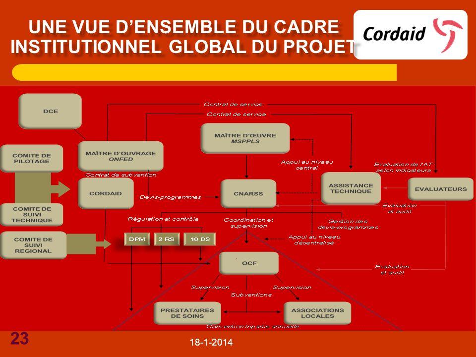 18-1-2014 23 UNE VUE DENSEMBLE DU CADRE INSTITUTIONNEL GLOBAL DU PROJET
