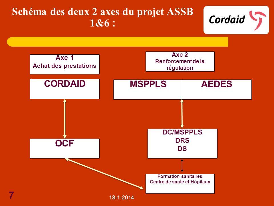 18-1-2014 7 Axe 1 Achat des prestations Axe 2 Renforcement de la régulation Formation sanitaires Centre de santé et Hôpitaux CORDAID OCF MSPPLSAEDES D