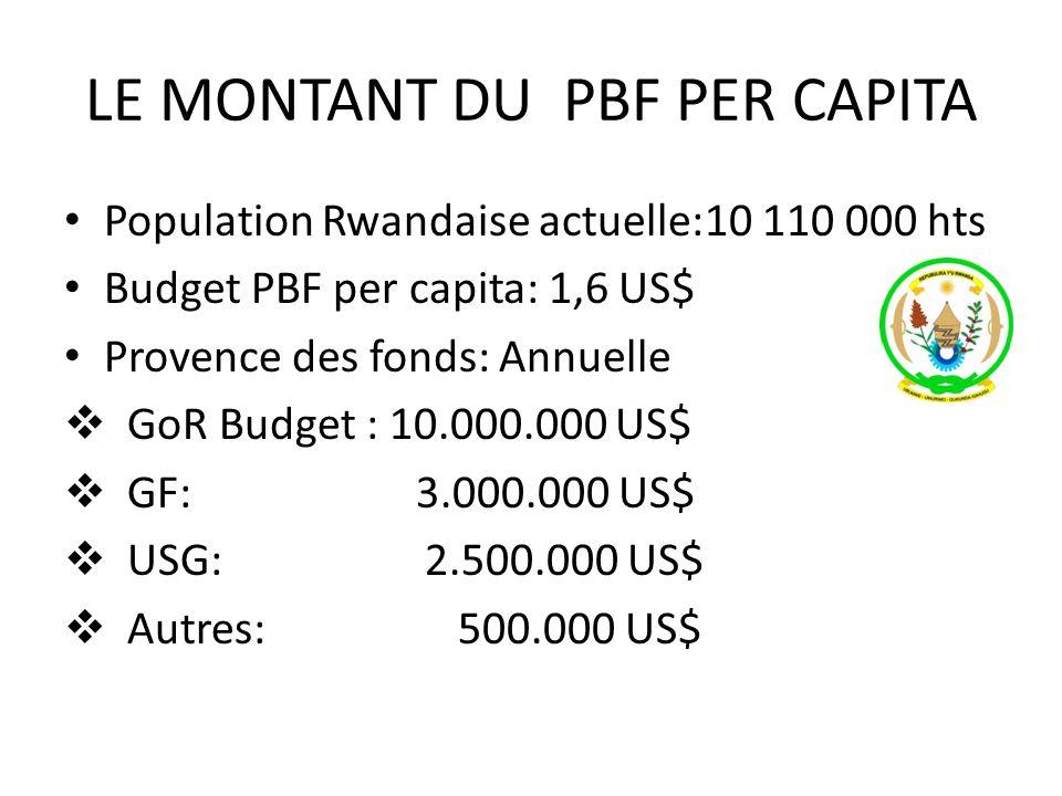 LE MONTANT DU PBF PER CAPITA Population Rwandaise actuelle:10 110 000 hts Budget PBF per capita: 1,6 US$ Provence des fonds: Annuelle GoR Budget : 10.000.000 US$ GF: 3.000.000 US$ USG: 2.500.000 US$ Autres: 500.000 US$