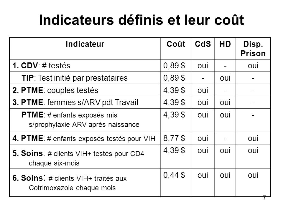 77 Indicateurs définis et leur coût IndicateurCoûtCdSHDDisp.