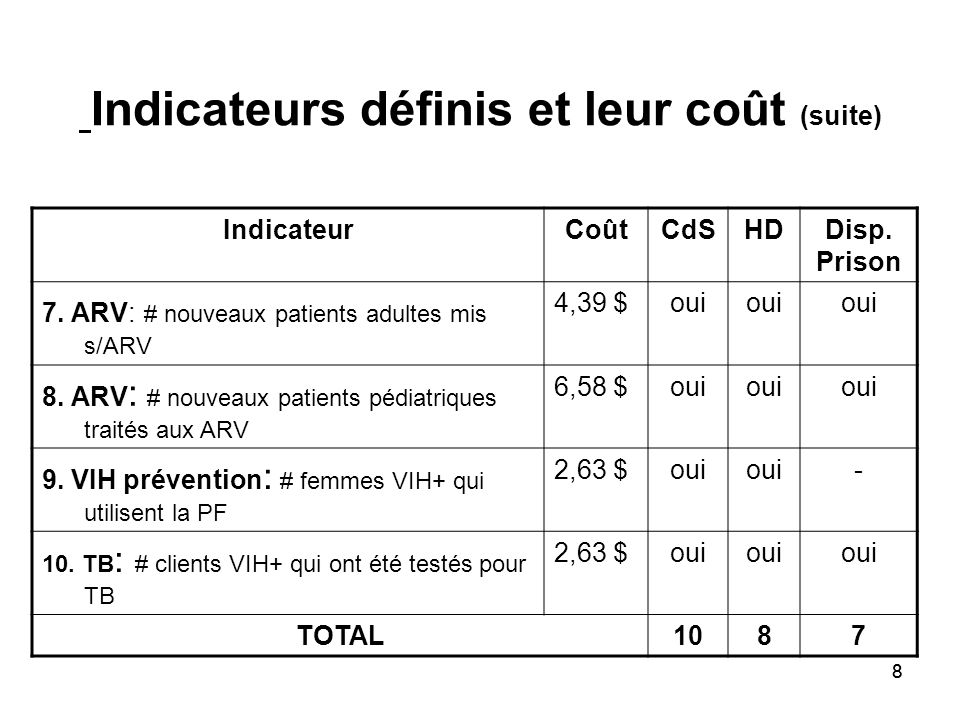 88 Indicateurs définis et leur coût (suite) IndicateurCoûtCdSHDDisp.