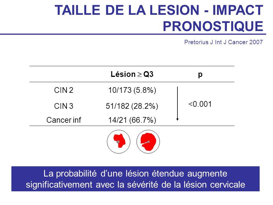 TAILLE DE LA LESION - IMPACT PRONOSTIQUE Pretorius J Int J Cancer 2007 Lésion Q3 p CIN 210/173 (5.8%) <0.001 CIN 351/182 (28.2%) Cancer inf14/21 (66.7
