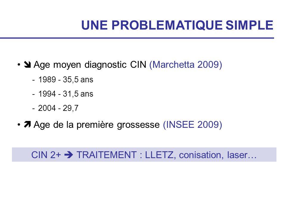 UNE PROBLEMATIQUE SIMPLE Age moyen diagnostic CIN (Marchetta 2009) -1989 - 35,5 ans -1994 - 31,5 ans -2004 - 29,7 Age de la première grossesse (INSEE
