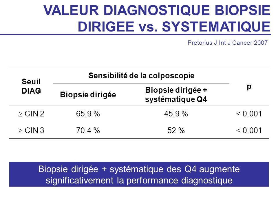 VALEUR DIAGNOSTIQUE BIOPSIE DIRIGEE vs. SYSTEMATIQUE Pretorius J Int J Cancer 2007 Seuil DIAG Sensibilité de la colposcopie p Biopsie dirigée Biopsie