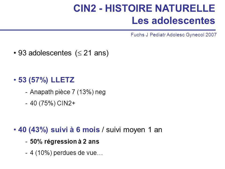 CIN2 - HISTOIRE NATURELLE Les adolescentes 93 adolescentes ( 21 ans) 53 (57%) LLETZ -Anapath pièce 7 (13%) neg -40 (75%) CIN2+ 40 (43%) suivi à 6 mois