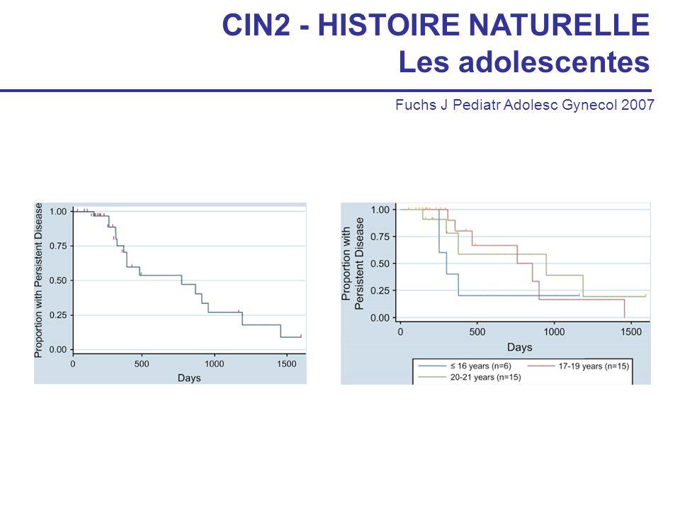 CIN2 - HISTOIRE NATURELLE Les adolescentes Fuchs J Pediatr Adolesc Gynecol 2007