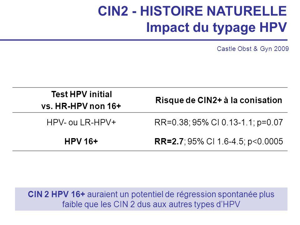 CIN 2 HPV 16+ auraient un potentiel de régression spontanée plus faible que les CIN 2 dus aux autres types dHPV CIN2 - HISTOIRE NATURELLE Impact du ty