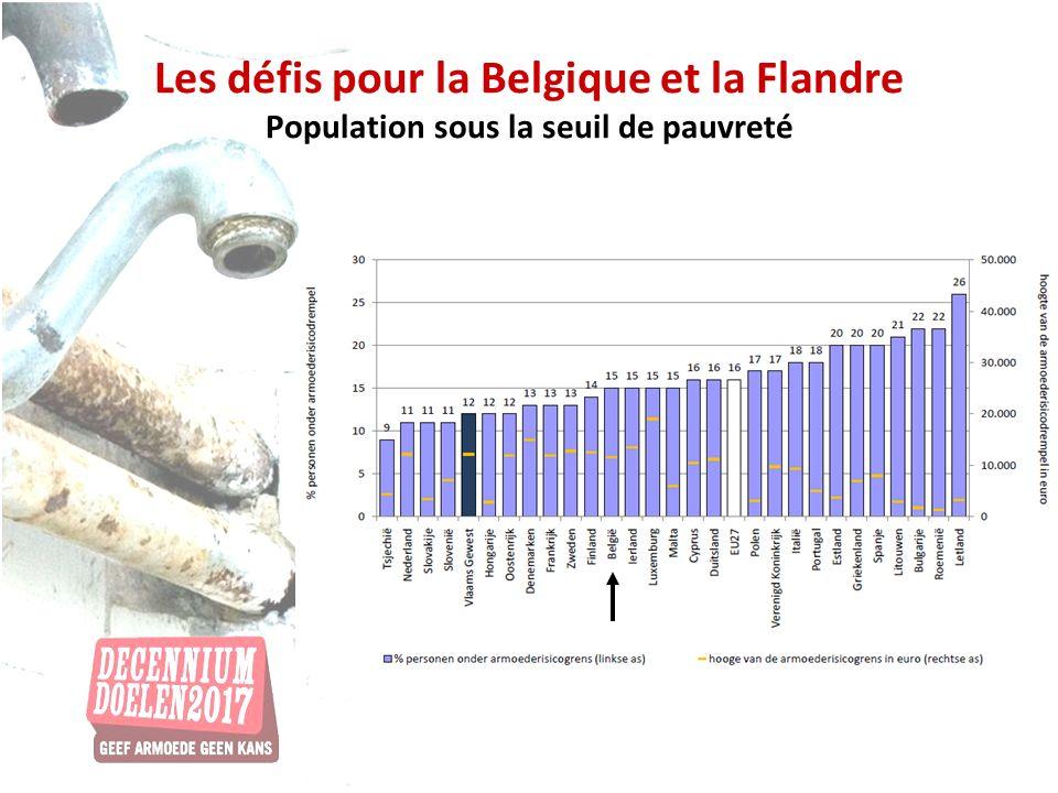 Les défis pour la Belgique et la Flandre Population sous la seuil de pauvreté