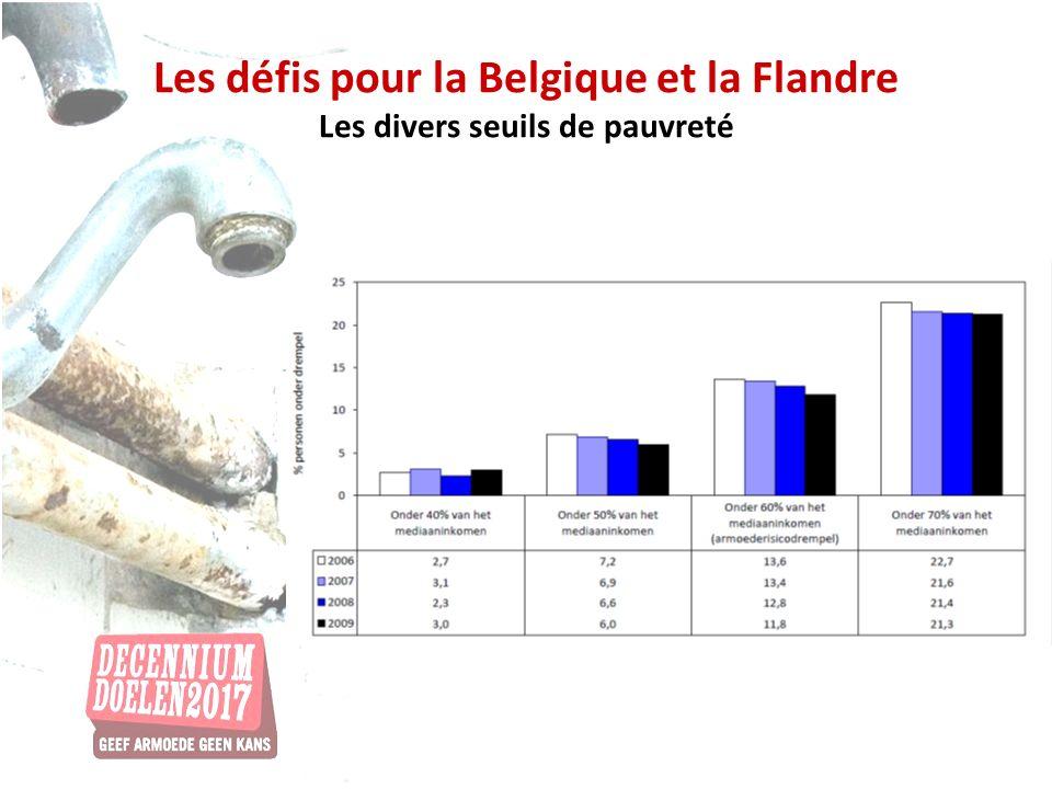 Les défis pour la Belgique et la Flandre Les divers seuils de pauvreté