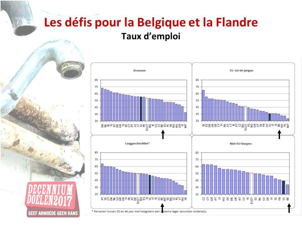 Les défis pour la Belgique et la Flandre Taux demploi