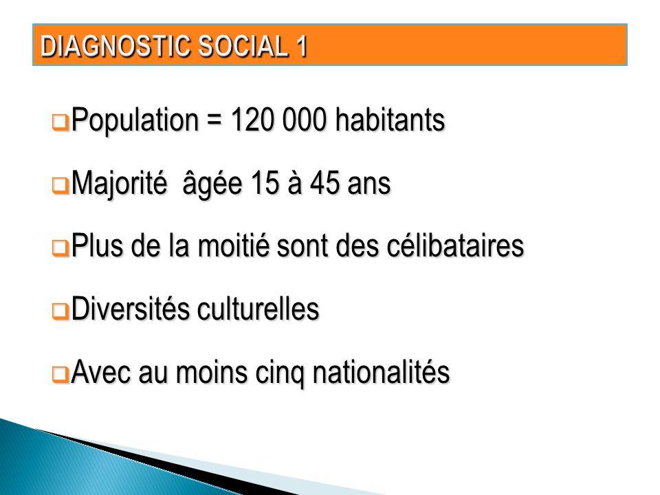 Population = 120 000 habitants Population = 120 000 habitants Majorité âgée 15 à 45 ans Majorité âgée 15 à 45 ans Plus de la moitié sont des célibataires Plus de la moitié sont des célibataires Diversités culturelles Diversités culturelles Avec au moins cinq nationalités Avec au moins cinq nationalités