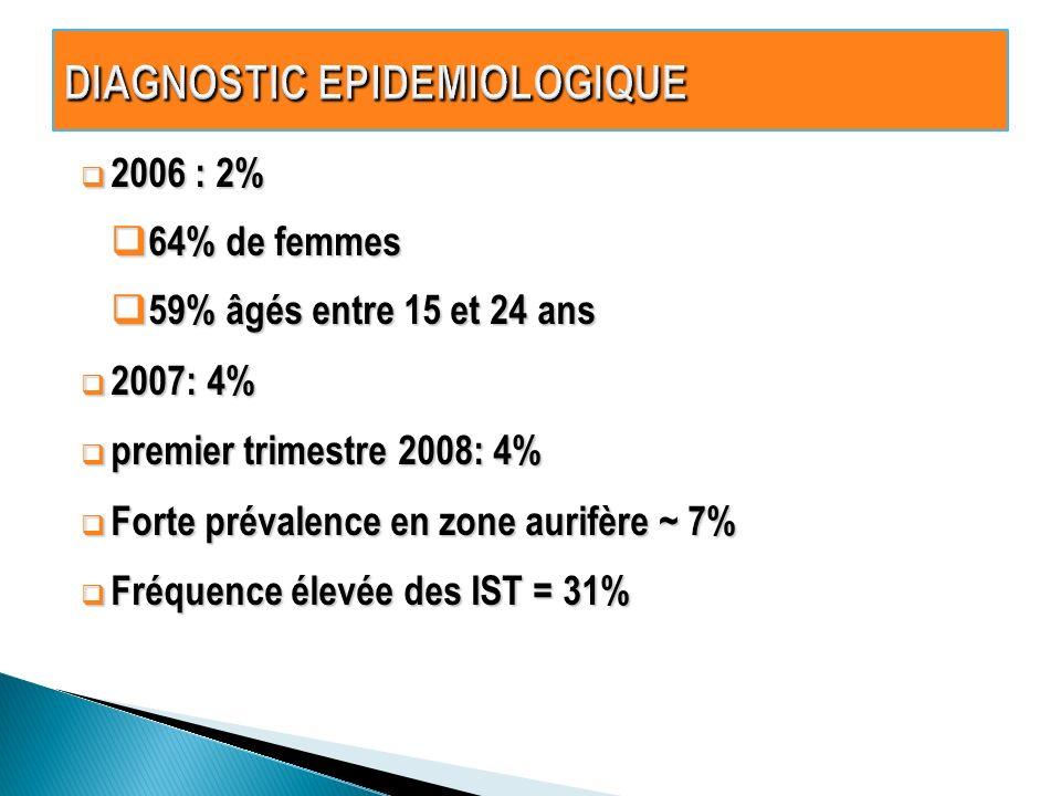 2006 : 2% 2006 : 2% 64% de femmes 64% de femmes 59% âgés entre 15 et 24 ans 59% âgés entre 15 et 24 ans 2007: 4% 2007: 4% premier trimestre 2008: 4% premier trimestre 2008: 4% Forte prévalence en zone aurifère ~ 7% Forte prévalence en zone aurifère ~ 7% Fréquence élevée des IST = 31% Fréquence élevée des IST = 31%