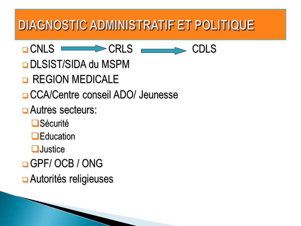 CNLS CRLS CDLS CNLS CRLS CDLS DLSIST/SIDA du MSPM DLSIST/SIDA du MSPM REGION MEDICALE REGION MEDICALE CCA/Centre conseil ADO/ Jeunesse CCA/Centre cons