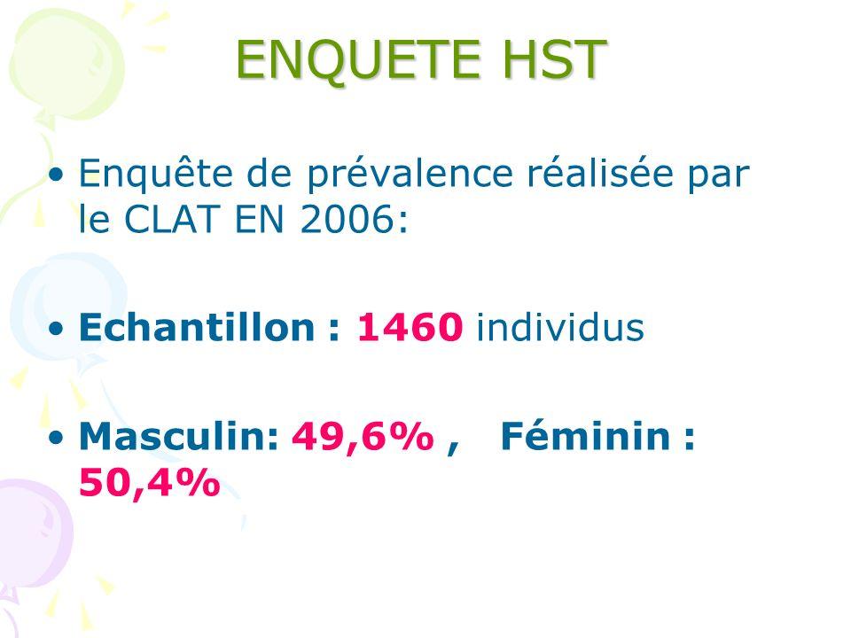 ENQUETE HST Enquête de prévalence réalisée par le CLAT EN 2006: Echantillon : 1460 individus Masculin: 49,6%, Féminin : 50,4%