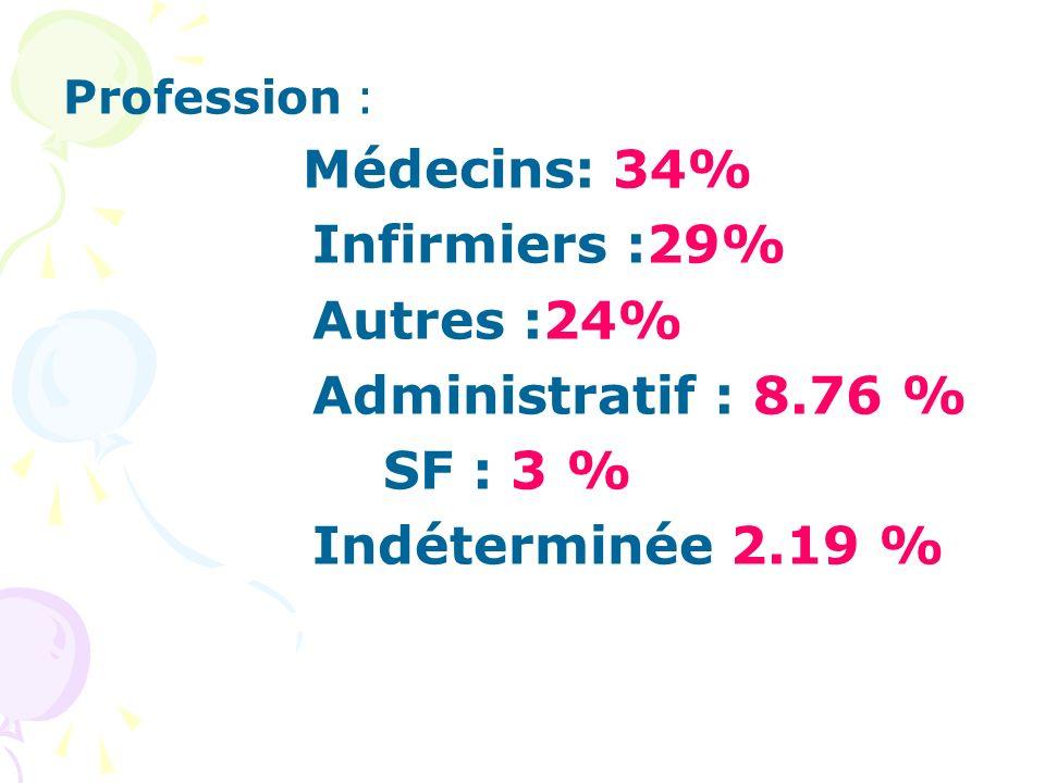 Profession : Médecins: 34% Infirmiers :29% Autres :24% Administratif : 8.76 % SF : 3 % Indéterminée 2.19 %