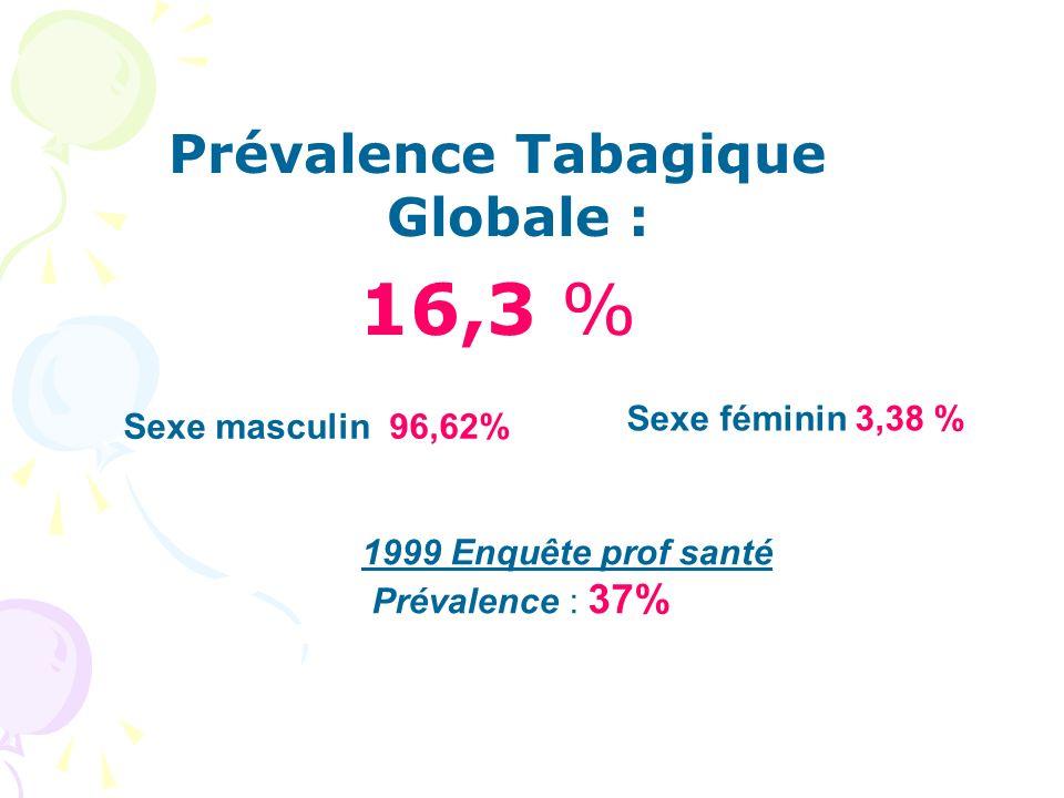 Prévalence Tabagique Globale : 16,3 % Sexe masculin 96,62% Sexe féminin 3,38 % 1999 Enquête prof santé Prévalence : 37%
