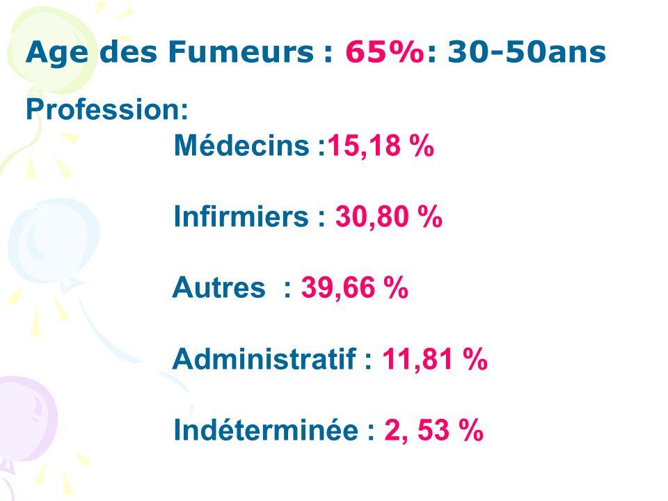 Age des Fumeurs : 65%: 30-50ans Profession: Médecins :15,18 % Infirmiers : 30,80 % Autres : 39,66 % Administratif : 11,81 % Indéterminée : 2, 53 %