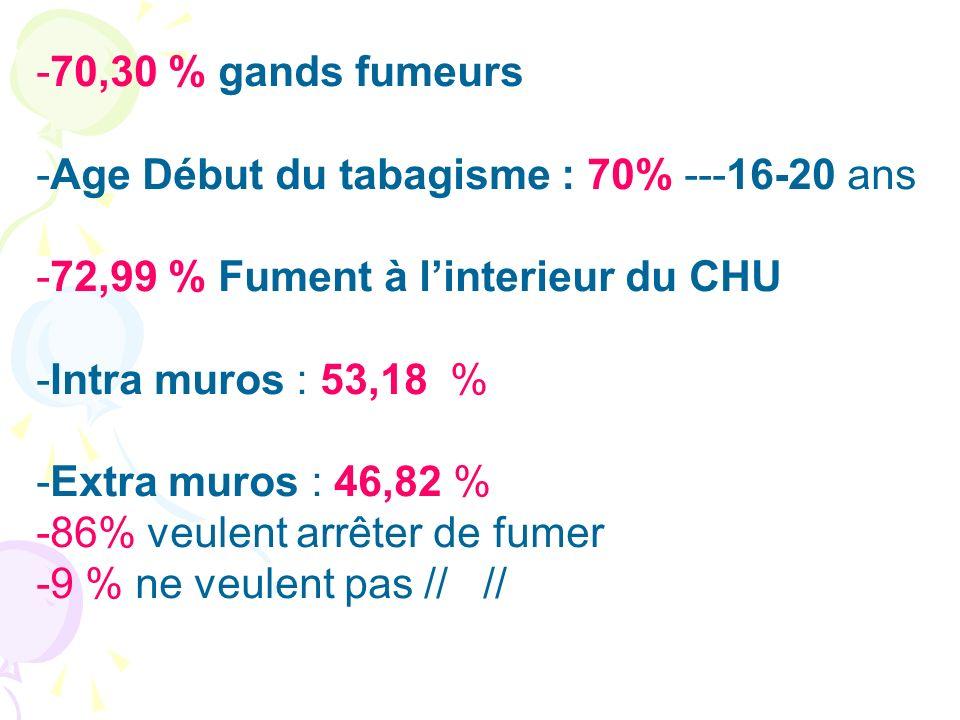 -70,30 % gands fumeurs -Age Début du tabagisme : 70% ---16-20 ans -72,99 % Fument à linterieur du CHU -Intra muros : 53,18 % -Extra muros : 46,82 % -8