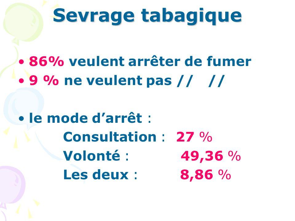 Sevrage tabagique 86% veulent arrêter de fumer 9 % ne veulent pas // // le mode darrêt : Consultation : 27 % Volonté : 49,36 % Les deux : 8,86 %