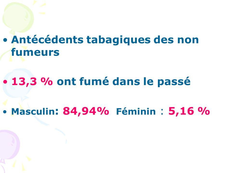 Antécédents tabagiques des non fumeurs 13,3 % ont fumé dans le passé Masculin : 84,94% Féminin : 5,16 %