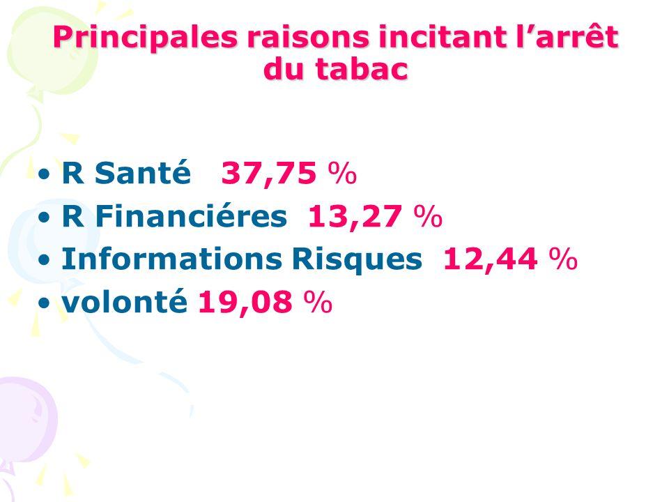 Principales raisons incitant larrêt du tabac R Santé 37,75 % R Financiéres 13,27 % Informations Risques 12,44 % volonté 19,08 %