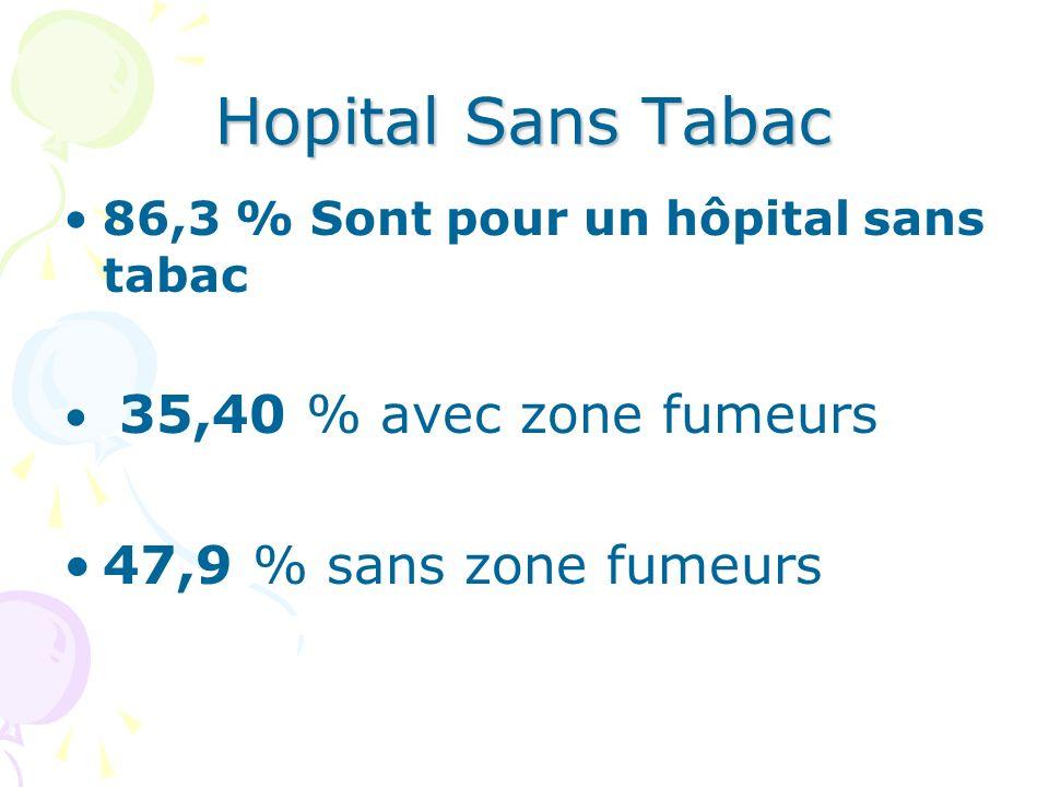 Hopital Sans Tabac 86,3 % Sont pour un hôpital sans tabac 35,40 % avec zone fumeurs 47,9 % sans zone fumeurs