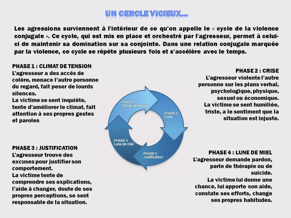 Les agressions surviennent à l'intérieur de ce quon appelle le « cycle de la violence conjugale ». Ce cycle, qui est mis en place et orchestré par l'a
