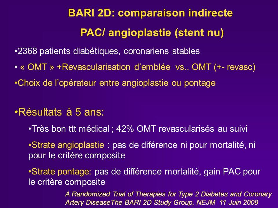 A Randomized Trial of Therapies for Type 2 Diabetes and Coronary Artery DiseaseThe BARI 2D Study Group, NEJM 11 Juin 2009 2368 patients diabétiques, c