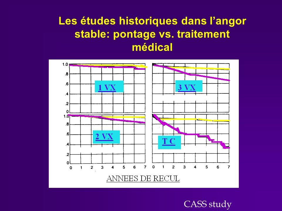 Angor Stable PAC vs Ttraitement Médical Angor Stable PAC vs traitement Médical Duke registry, Circulation 1994 1 VD 2 VD 1-2 VD / IVA prox.