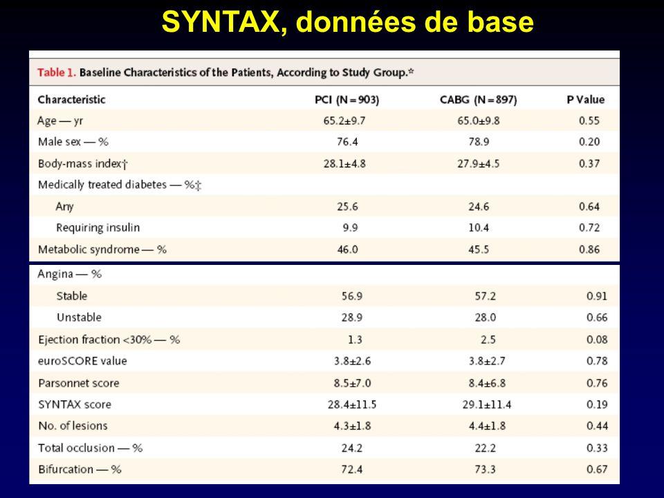 SYNTAX, données de base