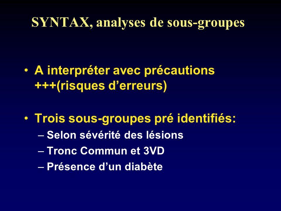 SYNTAX, analyses de sous-groupes A interpréter avec précautions +++(risques derreurs) Trois sous-groupes pré identifiés: –Selon sévérité des lésions –