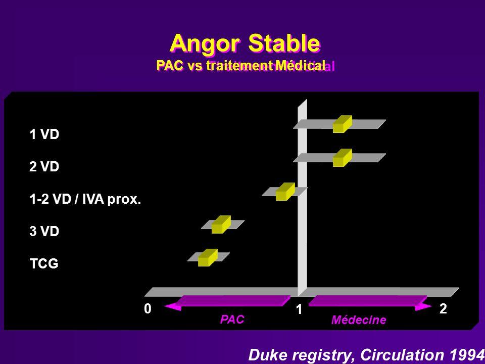 Angor Stable PAC vs Ttraitement Médical Angor Stable PAC vs traitement Médical Duke registry, Circulation 1994 1 VD 2 VD 1-2 VD / IVA prox. 3 VD TCG 1