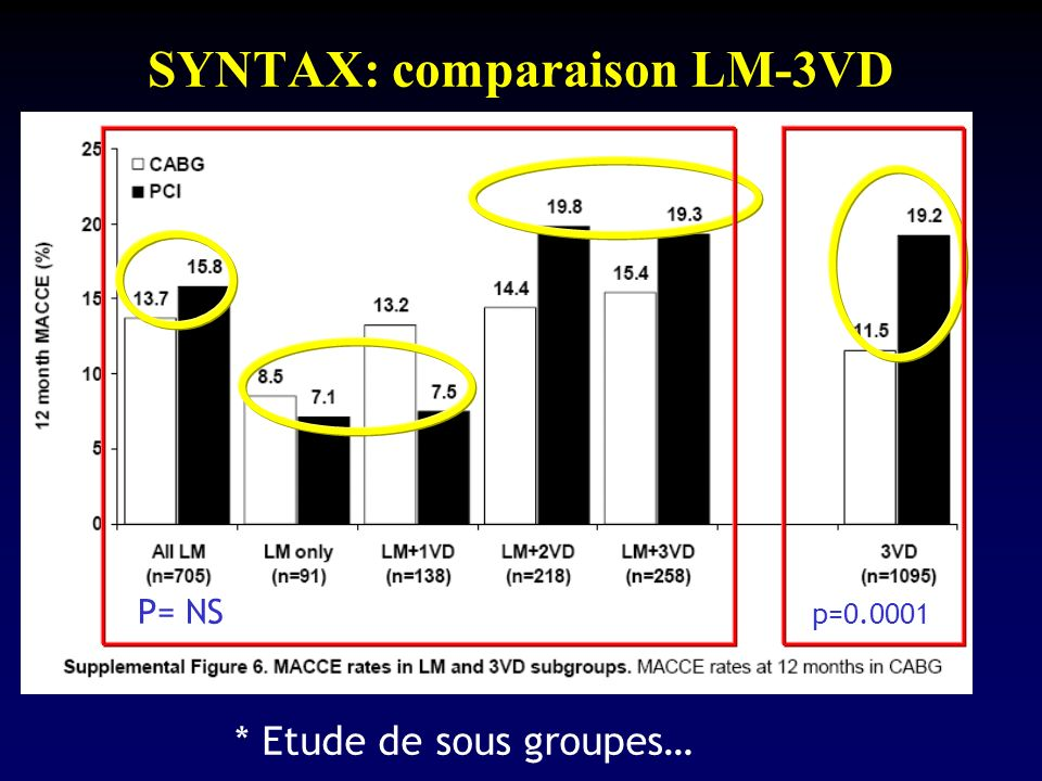 SYNTAX: comparaison LM-3VD * Etude de sous groupes… P= NS p=0.0001