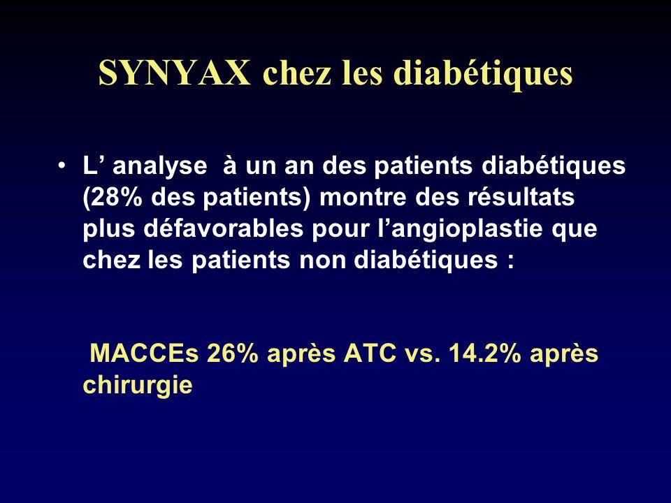 SYNYAX chez les diabétiques L analyse à un an des patients diabétiques (28% des patients) montre des résultats plus défavorables pour langioplastie qu