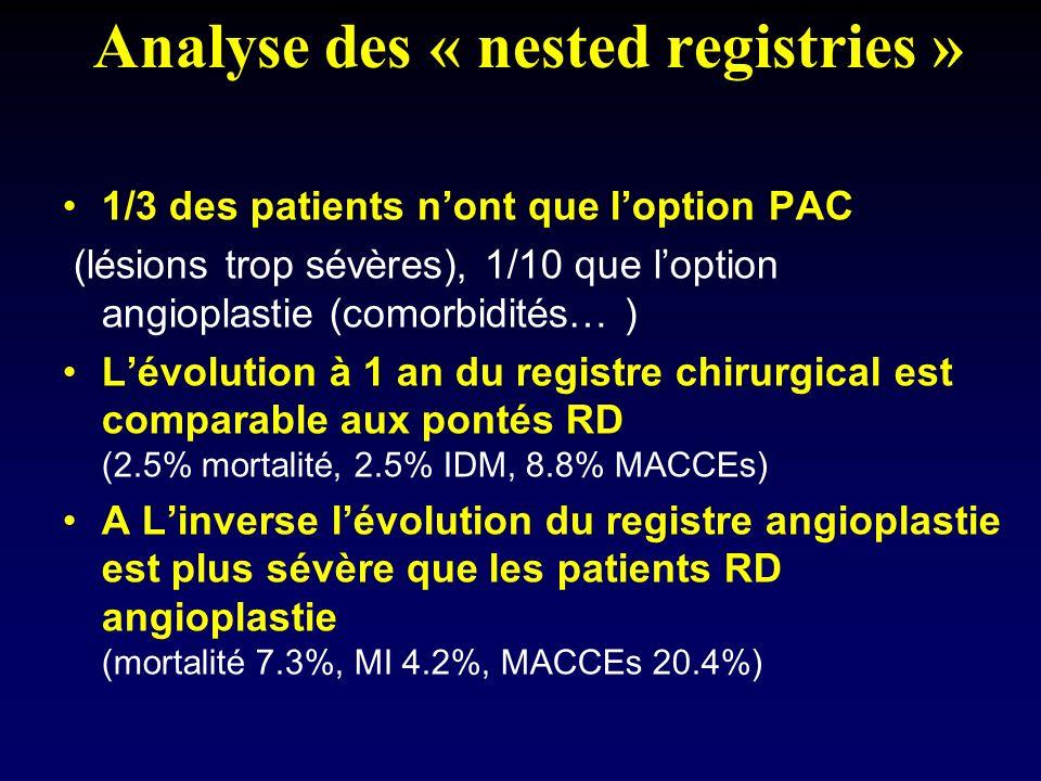 Analyse des « nested registries » 1/3 des patients nont que loption PAC (lésions trop sévères), 1/10 que loption angioplastie (comorbidités… ) Lévolut