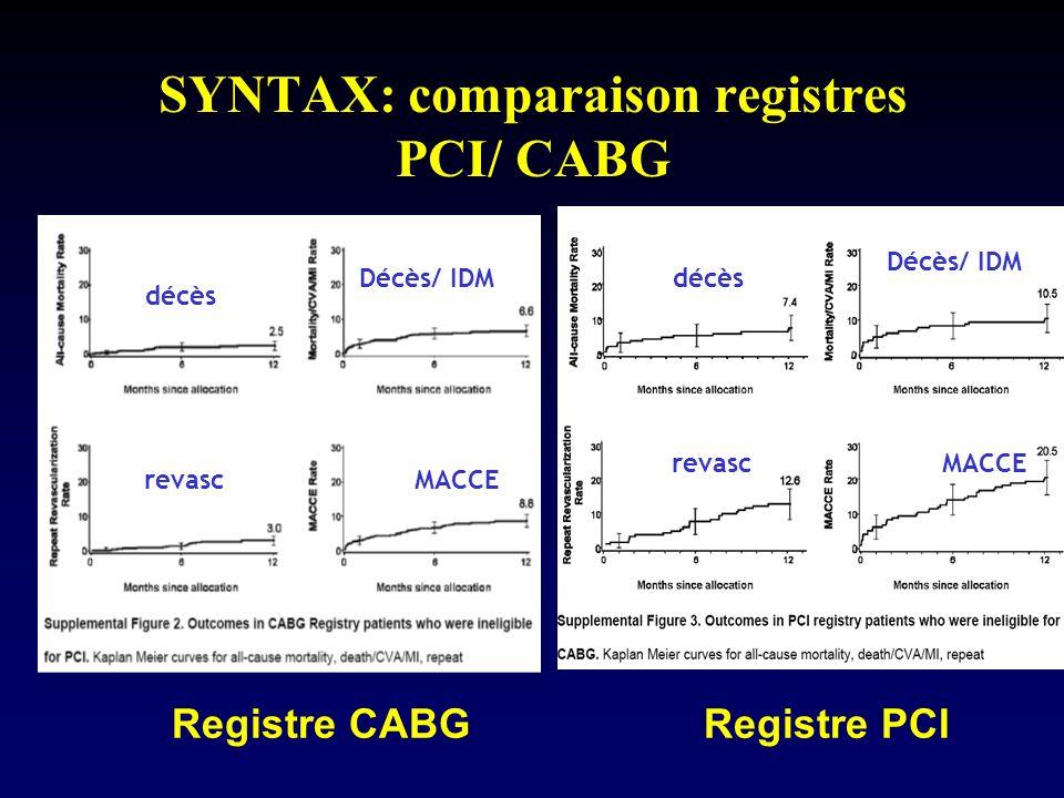 SYNTAX: comparaison registres PCI/ CABG décès revasc Décès/ IDM MACCE décès revasc Décès/ IDM MACCE Registre CABGRegistre PCI