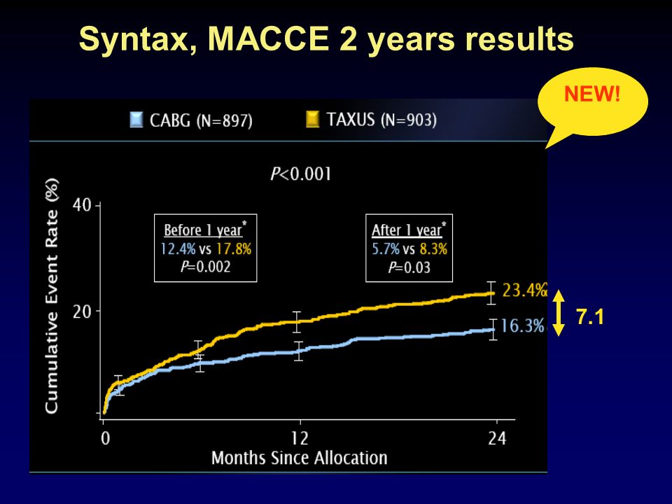 Syntax, MACCE 2 years results 7.1 NEW!