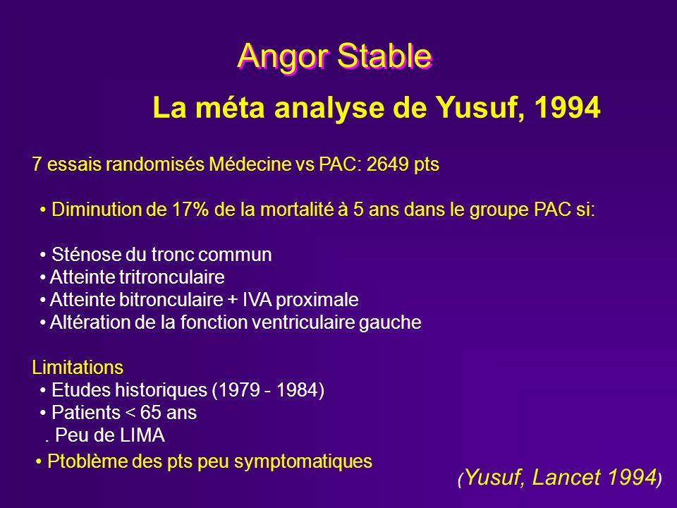 Angor Stable La méta analyse de Yusuf, 1994 7 essais randomisés Médecine vs PAC: 2649 pts ( Yusuf, Lancet 1994 ) Diminution de 17% de la mortalité à 5