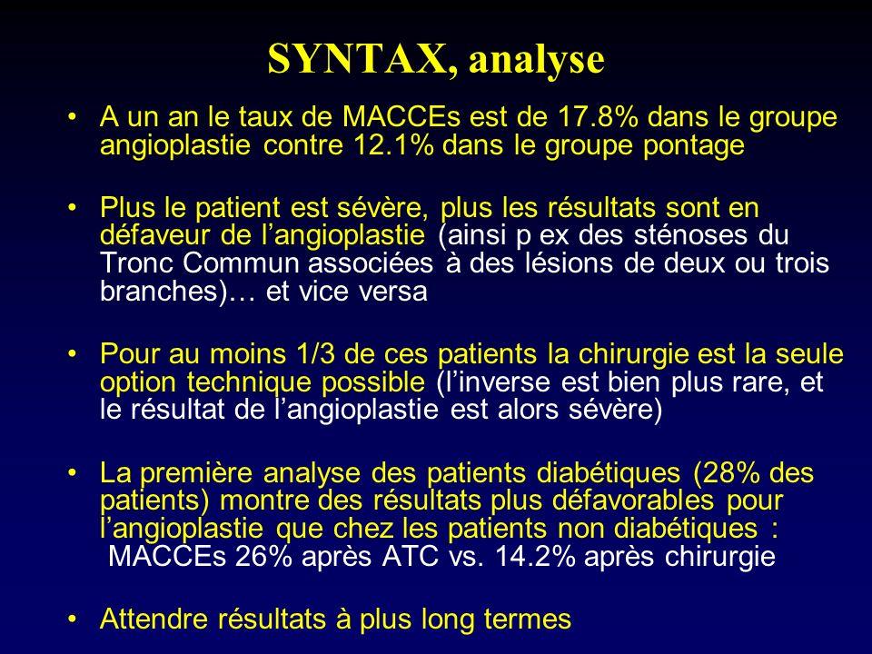 SYNTAX, analyse A un an le taux de MACCEs est de 17.8% dans le groupe angioplastie contre 12.1% dans le groupe pontage Plus le patient est sévère, plu